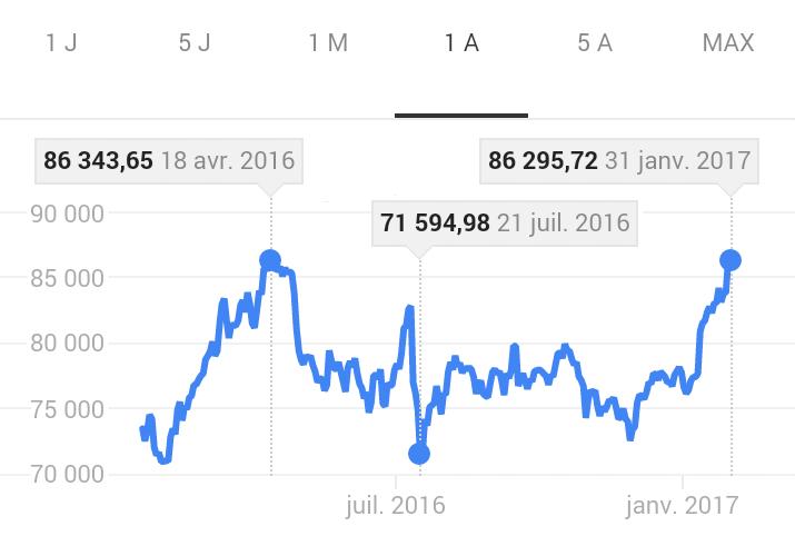 bist 100 l'indice Boursière d'Istanbul