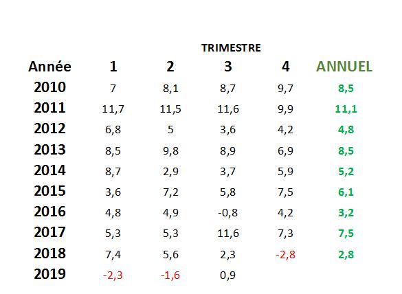 Croissance de l'économie turque depuis 2010 par trismestre