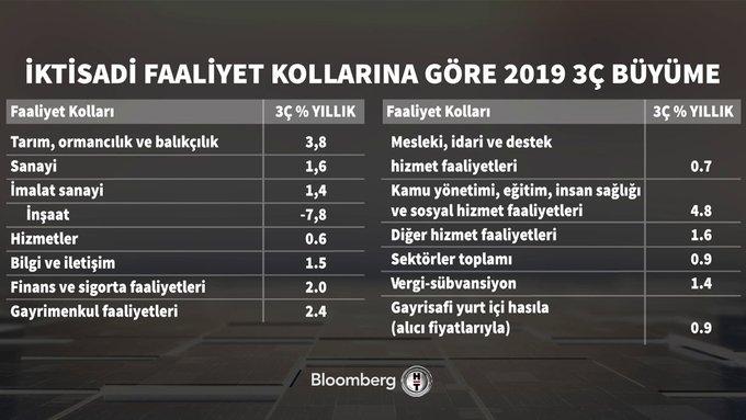 Croissance turque par secteur au 3ème trimestre 2019