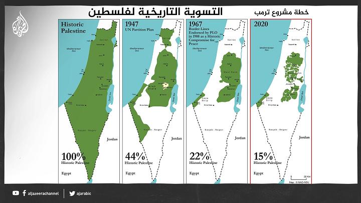 invasion de la palestine, colonisation