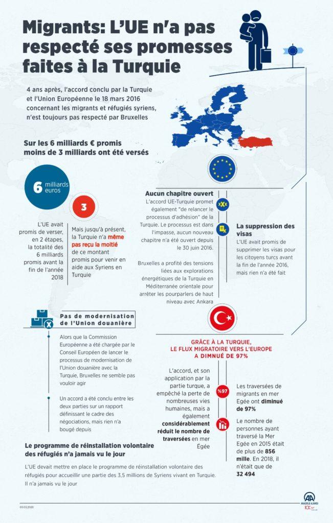 Turquie migrants