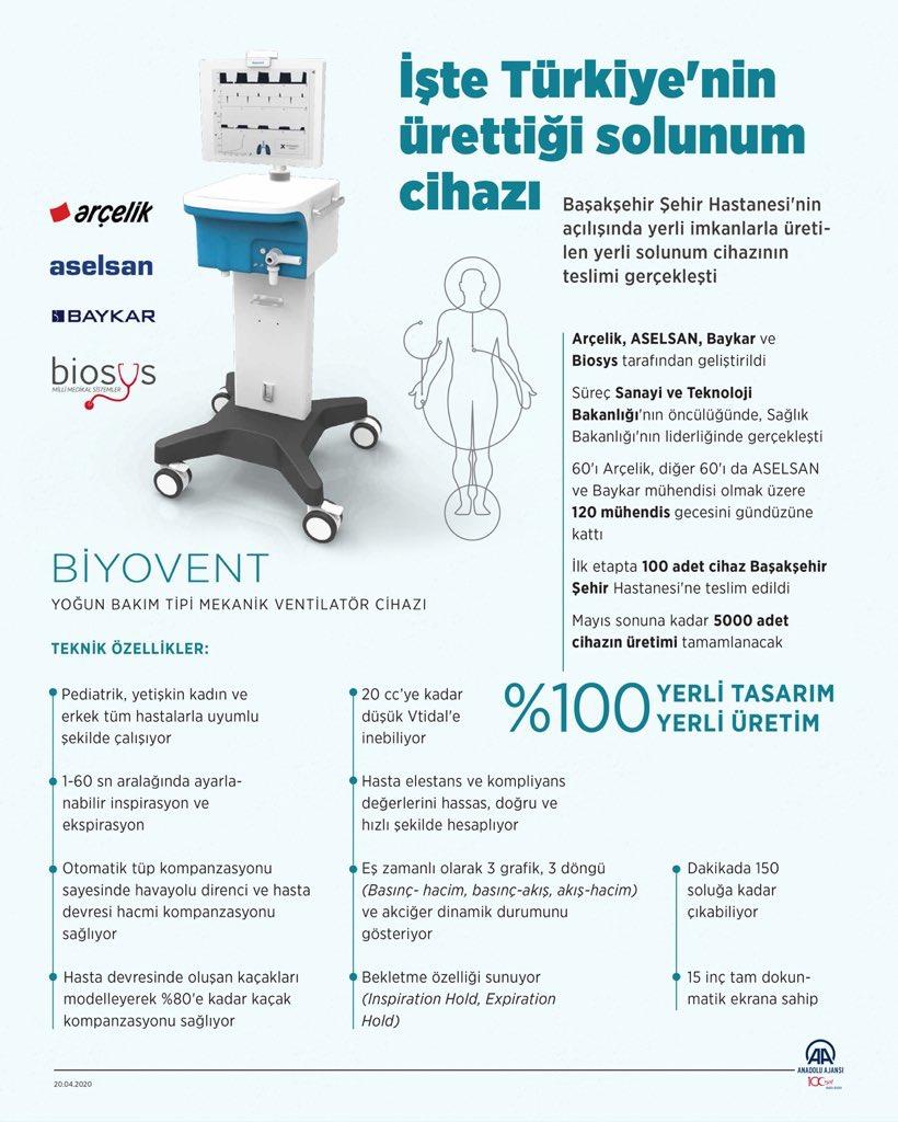 respirateurs turcs