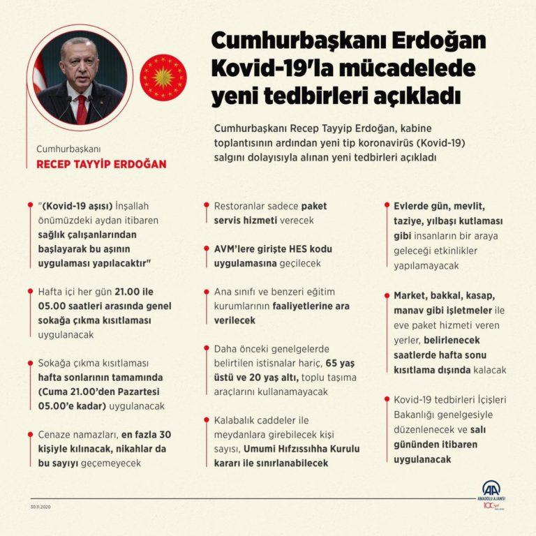 Turquie nouvelles restrictions