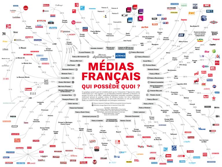 médias en France