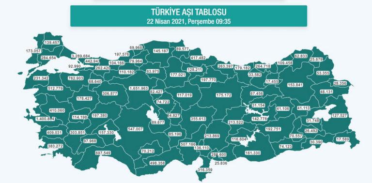 vaccin covid Turquie